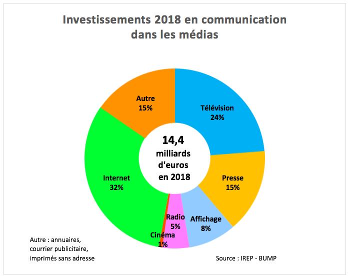 Les investissements publicitaires